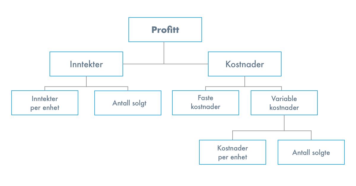 profitt-illustrasjon